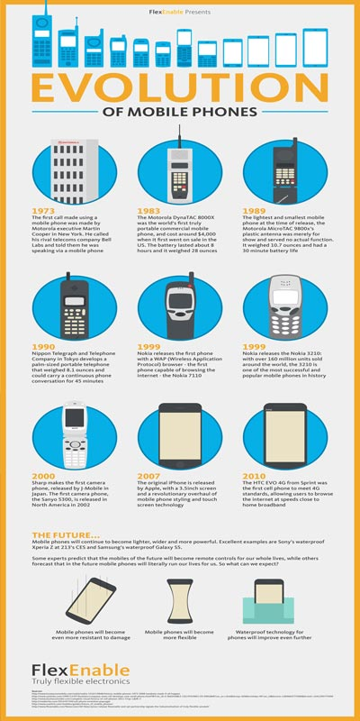 evolution of mobiles phones