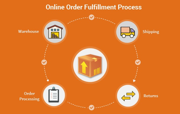 online order fulfillment process